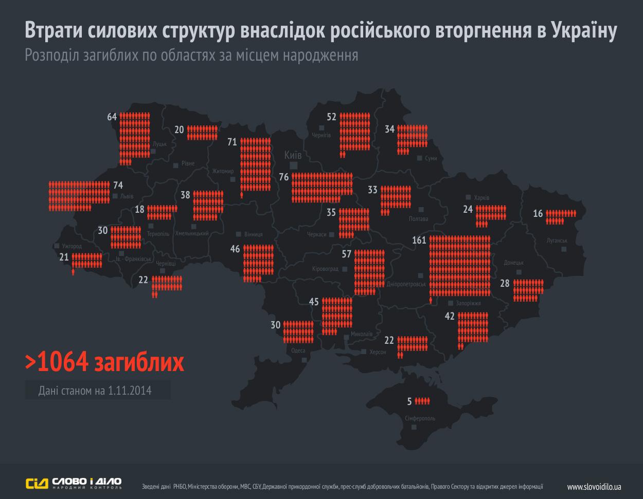 57% оповещенных военнообязанных Ивано-Франковской области не прибыли на прохождение медицинской комиссии