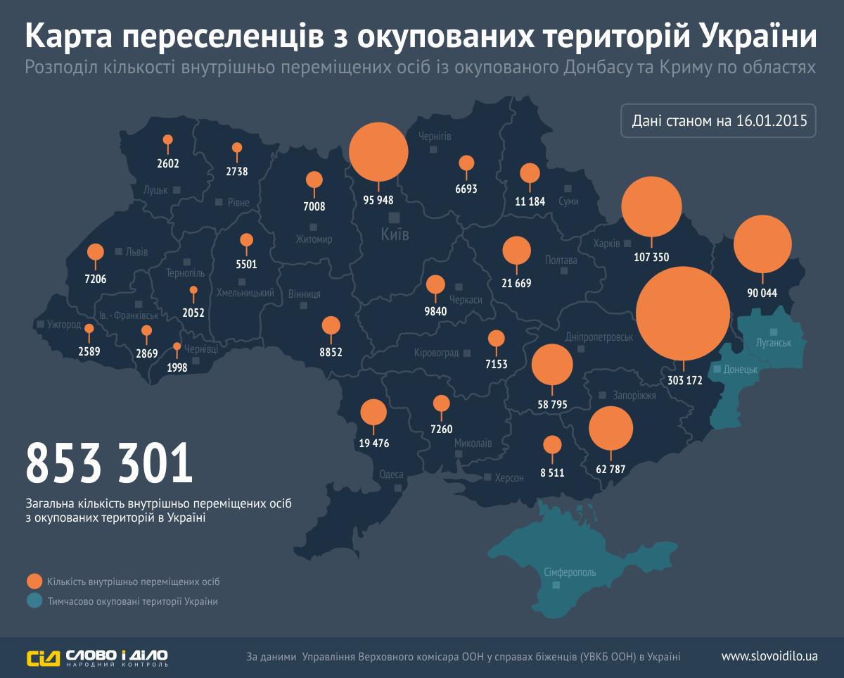 В Украине уже более миллиона вынужденных переселенцев, - ООН - Цензор.НЕТ 6299